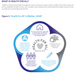 Health for All diagram